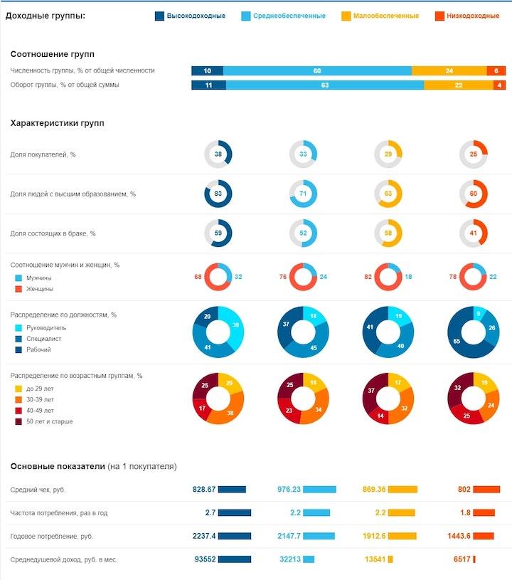 Анализ потребления текстильной продукции для дома