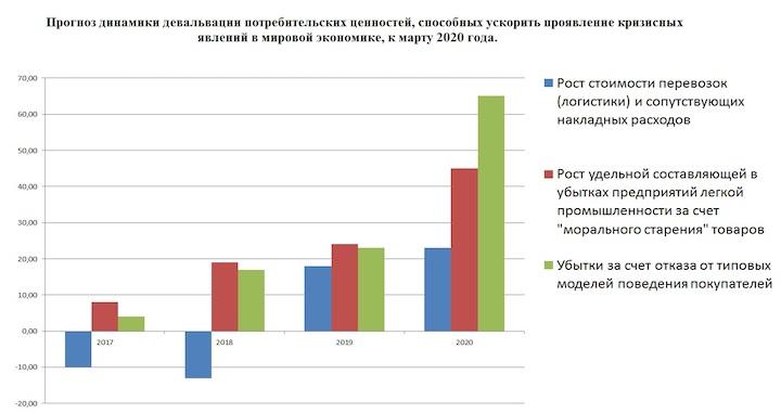Рост промышленности