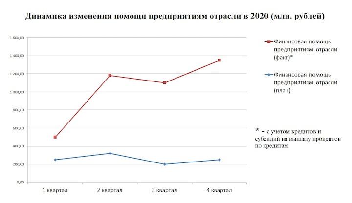 Итоги 2020 года в текстильной отрасли